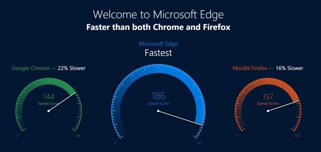 Microsoft gây sốc khi tuyên bố Edge là trình duyệt tốt nhất thế giới, nhanh hơn cả Chrome và Firefox - Ảnh 1.