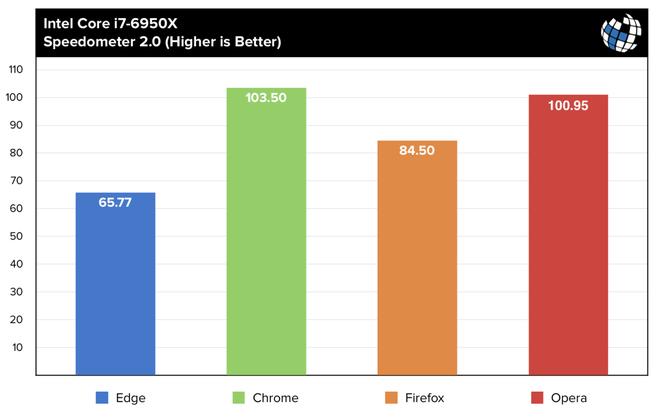 Microsoft gây sốc khi tuyên bố Edge là trình duyệt tốt nhất thế giới, nhanh hơn cả Chrome và Firefox - Ảnh 2.