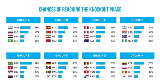 Cùng nhìn lại những dự đoán của AI sau vòng bảng World Cup 2018: Sai, sai và không chính xác - Ảnh 3.