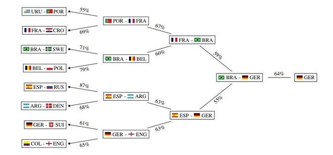 Cùng nhìn lại những dự đoán của AI sau vòng bảng World Cup 2018: Sai, sai và không chính xác - Ảnh 2.