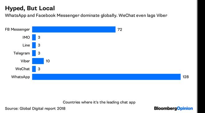Bloomberg cho rằng WeChat đang phung phí cơ hội để thống lĩnh thị trường thanh toán di động toàn cầu - Ảnh 2.