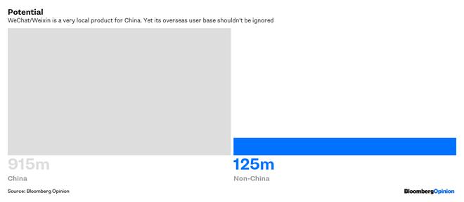 Bloomberg cho rằng WeChat đang phung phí cơ hội để thống lĩnh thị trường thanh toán di động toàn cầu - Ảnh 3.