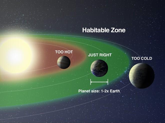 Nhà khoa học lão làng tại NASA tuyên bố: Con người sẽ cần tới 3 hành tinh nữa thì mới đủ để sống tiếp - Ảnh 3.