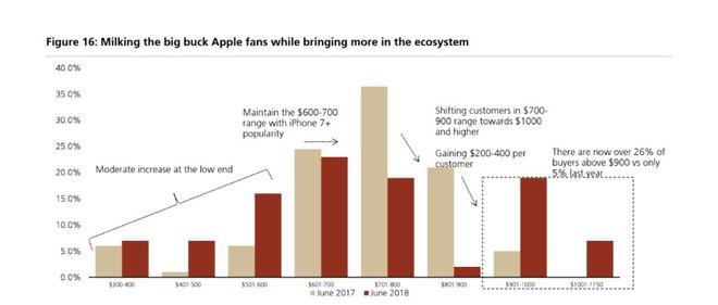 Hóa ra mức giá trên trời của iPhone X lại là chiến lược kinh doanh cực kỳ thông minh từ phía Apple - Ảnh 2.