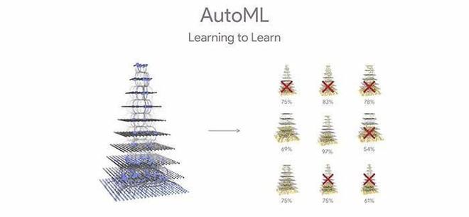 Đại kế hoạch của Google để biến AI trở nên dễ tiếp cận hơn - Ảnh 2.