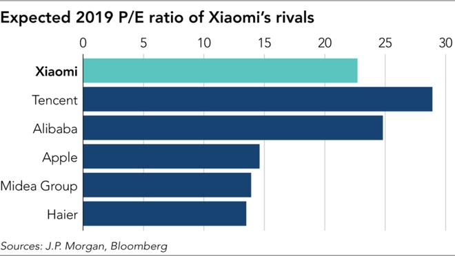Tự xem mình ở một đẳng cấp riêng mà không ai hiểu nổi, cổ phiếu Xiaomi có một kỳ IPO tệ hại - Ảnh 6.