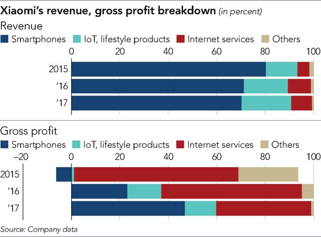 Tự xem mình ở một đẳng cấp riêng mà không ai hiểu nổi, cổ phiếu Xiaomi có một kỳ IPO tệ hại - Ảnh 3.