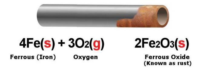 """Lý giải cơ chế hóa học giúp thép không gỉ có thể """"chống gỉ"""" trước tác động của môi trường? - Ảnh 2."""