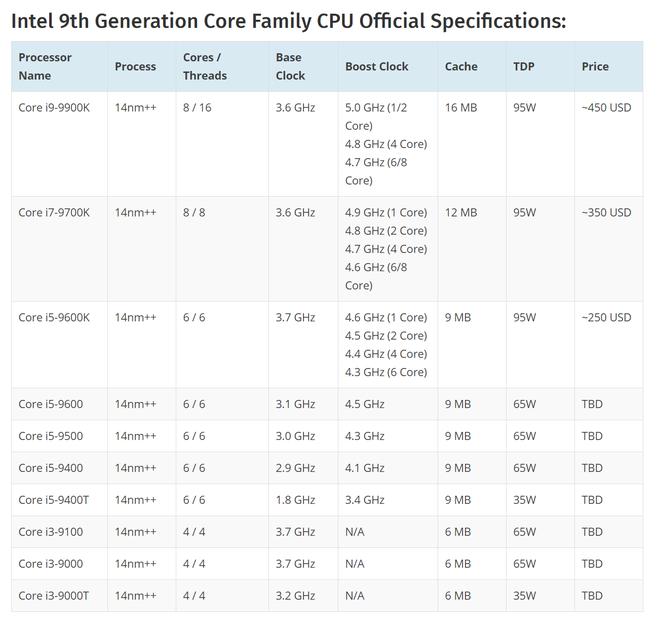Intel sẽ ra mắt bộ vi xử lý thế hệ thứ 9 vào ngày 1/10, Core i9-9900K đầu tiên có 8 nhân với giá bán 450 USD - Ảnh 2.