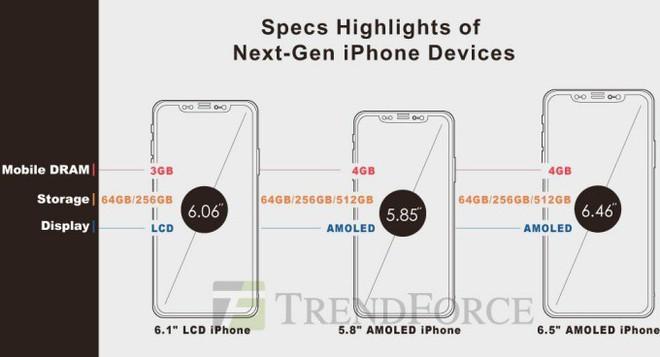 Chuyên gia dự đoán giá khởi điểm của bộ 3 iPhone 2018 sẽ không vượt mức 999 USD - Ảnh 1.