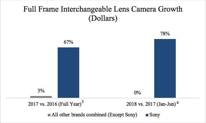 Sony đánh bại Canon, trở thành nhà sản xuất máy ảnh full-frame số 1 tại Mỹ - Ảnh 1.