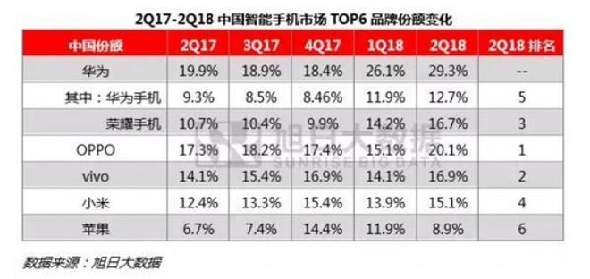 Huawei dẫn đầu thị trường smartphone Trung Quốc trong nửa đầu năm 2018 - Ảnh 1.
