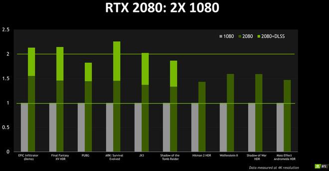Nvidia khẳng định RTX 2080 mạnh hơn GTX 1080 tới 50%, và có thể mạnh hơn gấp 2 lần nhờ công nghệ mới - Ảnh 2.