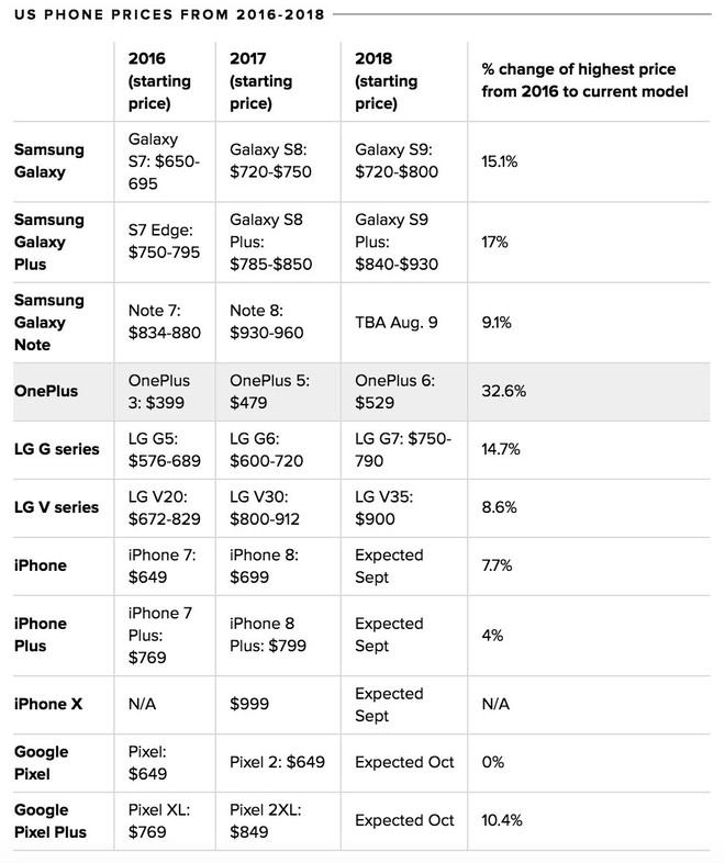 1.000 USD là quá cao? Chưa đâu, giá điện thoại iPhone và Android sẽ còn cao hơn nữa! - Ảnh 3.