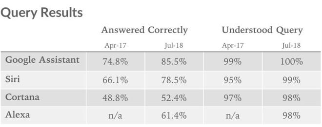 Google Assistant đánh bại Siri, Alexa và Cortana trong bài kiểm tra IQ - Ảnh 1.