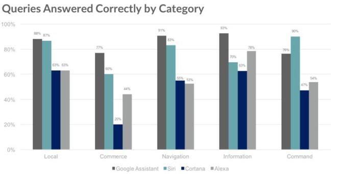 Google Assistant đánh bại Siri, Alexa và Cortana trong bài kiểm tra IQ - Ảnh 2.