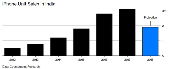 Bên trong kế hoạch của Apple nhằm cứu vãn thị trường Ấn Độ - Ảnh 3.