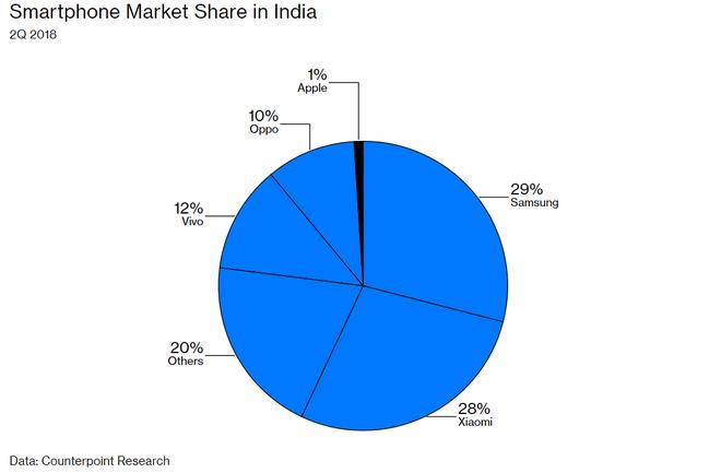 Bên trong kế hoạch của Apple nhằm cứu vãn thị trường Ấn Độ - Ảnh 4.