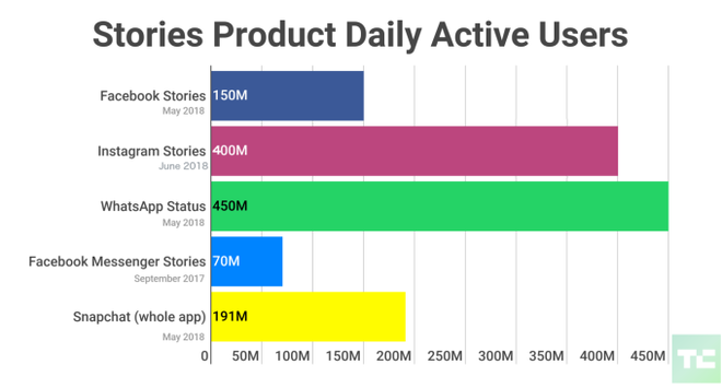 CEO Instagram: Stories không chỉ là thứ copy từ Snapchat, chúng tôi đã đổi mới và nâng tầm cho nó - Ảnh 5.