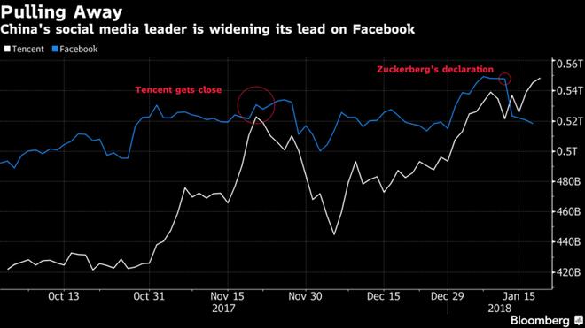 Dẫn đầu với tư cách là công ty mạng xã hội có giá trị lớn nhất thế giới, Tecent đang bỏ xa Facebook lại phía sau - Ảnh 2.