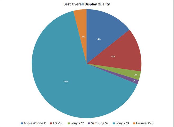 Trong danh sách không có Galaxy Note9, Sony Xperia XZ3 được bầu là smartphone có màn hình xuất sắc nhất - Ảnh 8.