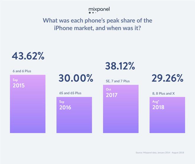 Nghiên cứu: iPhone 7 và iPhone 6s vẫn đang là hai mẫu smartphone phổ biến nhất nhà Táo - Ảnh 5.
