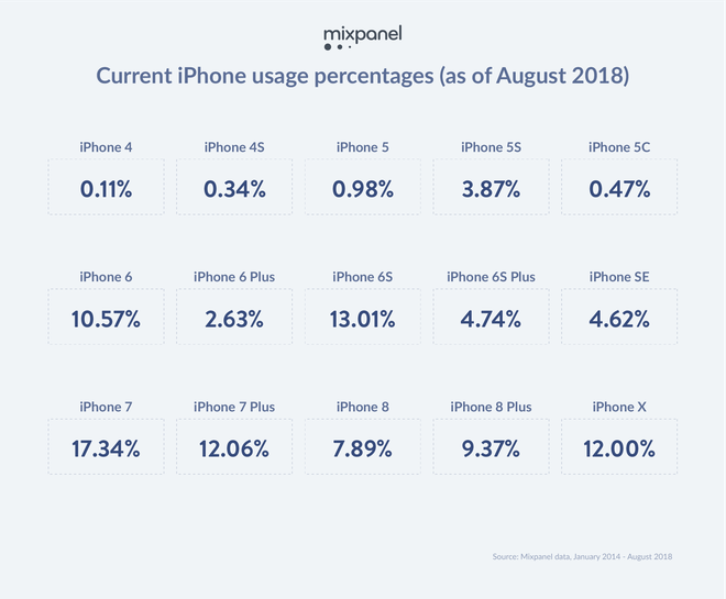 Nghiên cứu: iPhone 7 và iPhone 6s vẫn đang là hai mẫu smartphone phổ biến nhất nhà Táo - Ảnh 1.