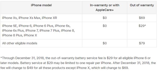 Bắt đầu từ năm 2019, Apple sẽ nâng giá thay pin iPhone cũ từ 29 USD lên 69 USD - Ảnh 3.