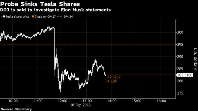 Tesla bị Bộ Tư pháp thăm dò hình sự vì những tuyên bố của Elon Musk - Ảnh 3.