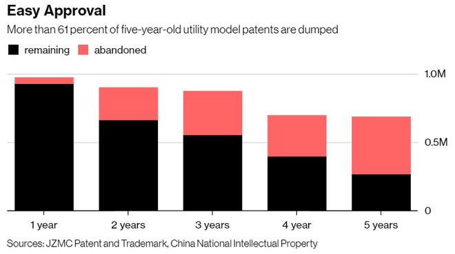 Bloomberg: Trung Quốc tự hào về số lượng bằng sáng chế nhiều nhất thế giới nhưng đa phần số đó là vô dụng - Ảnh 4.