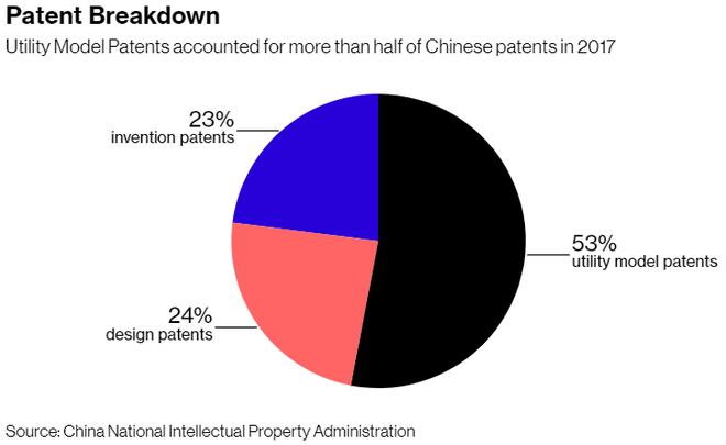 Bloomberg: Trung Quốc tự hào về số lượng bằng sáng chế nhiều nhất thế giới nhưng đa phần số đó là vô dụng - Ảnh 3.