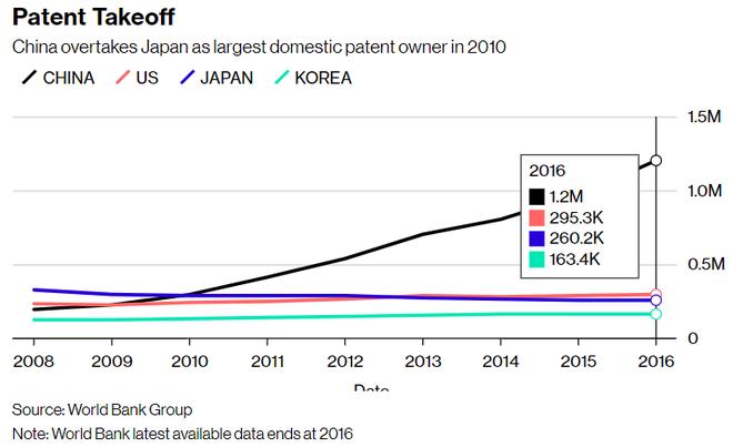 Bloomberg: Trung Quốc tự hào về số lượng bằng sáng chế nhiều nhất thế giới nhưng đa phần số đó là vô dụng - Ảnh 5.