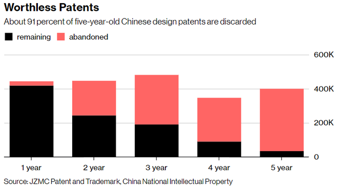 Bloomberg: Trung Quốc tự hào về số lượng bằng sáng chế nhiều nhất thế giới nhưng đa phần số đó là vô dụng - Ảnh 2.