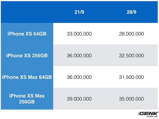 Toàn cảnh thị trường iPhone XS xách tay sau 1 tuần: Tụt giá nhanh, gần chạm ngưỡng giá gốc - Ảnh 1.