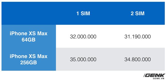 Toàn cảnh thị trường iPhone XS xách tay sau 1 tuần: Tụt giá nhanh, gần chạm ngưỡng giá gốc - Ảnh 3.