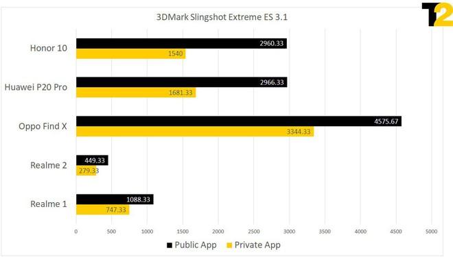 Huawei và Oppo tắt bộ điều chỉnh nhiệt của chip để gian lận benchmark, máy nóng đến mức không cầm nổi - Ảnh 2.