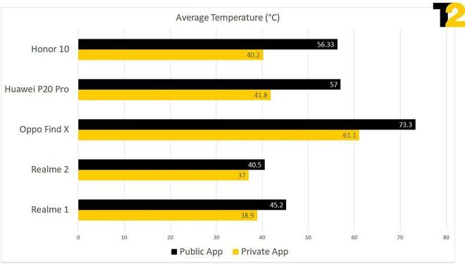 Huawei và Oppo tắt bộ điều chỉnh nhiệt của chip để gian lận benchmark, máy nóng đến mức không cầm nổi - Ảnh 3.