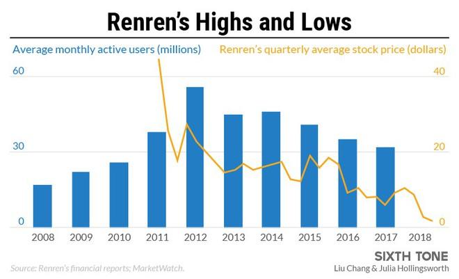 Renren, MXH Trung Quốc cạnh tranh với Facebook 10 năm trước giờ là thị trấn ma trên Internet - Ảnh 2.