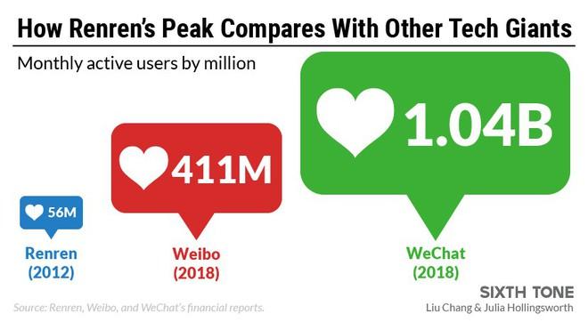 Renren, MXH Trung Quốc cạnh tranh với Facebook 10 năm trước giờ là thị trấn ma trên Internet - Ảnh 3.