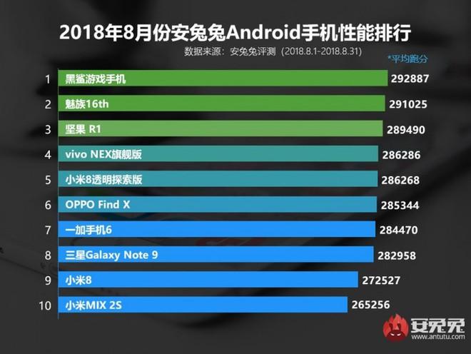 AnTuTu tung ra danh sách 10 thiết bị Android mạnh nhất tháng 8: Xiaomi Black Shark vẫn giữ ngôi vị quán quân - Ảnh 1.