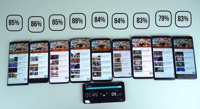 Đọ pin Galaxy Note9, iPhone X, P20 Pro, S9+, Vivo Nex S, Note8, OnePlus 6 và Pixel 2: Đâu mới là smartphone pin trâu nhất? - Ảnh 2.