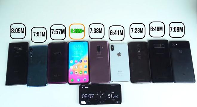 Đọ pin Galaxy Note9, iPhone X, P20 Pro, S9+, Vivo Nex S, Note8, OnePlus 6 và Pixel 2: Đâu mới là smartphone pin trâu nhất? - Ảnh 7.