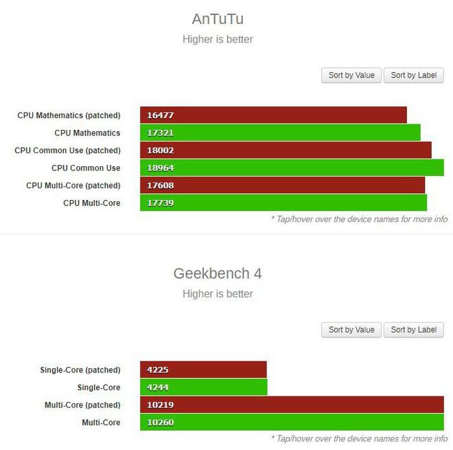 Bản vá Spectre và Meltdown ảnh hưởng như thế nào tới hiệu suất của iPhone 8 Plus, iPhone 7 và iPhone 6s? - Ảnh 1.