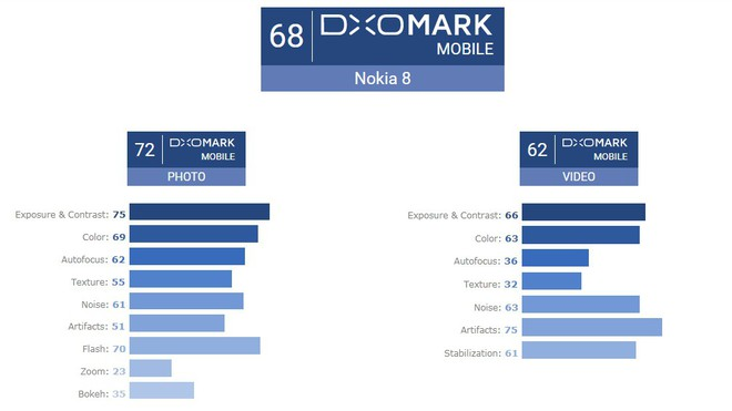 Nokia 8 bị DxOMark chê tơi tả, điểm còn thấp hơn cả iPhone 6 ra mắt hồi 2014 - Ảnh 8.