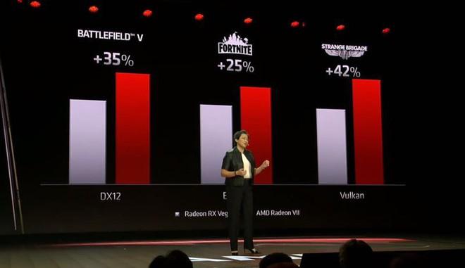 [CES 2019] AMD ra mắt Radeon VII, card đồ họa 7nm đầu tiên trên thế giới - Ảnh 3.