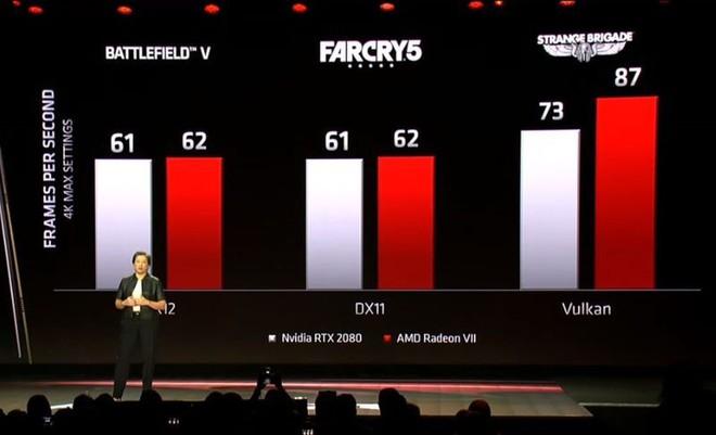 [CES 2019] AMD ra mắt Radeon VII, card đồ họa 7nm đầu tiên trên thế giới - Ảnh 5.