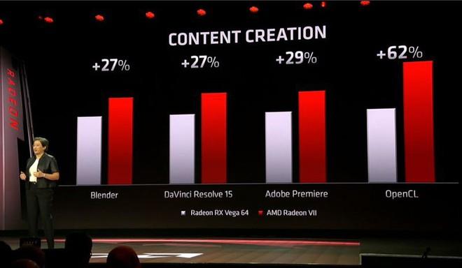 [CES 2019] AMD ra mắt Radeon VII, card đồ họa 7nm đầu tiên trên thế giới - Ảnh 4.