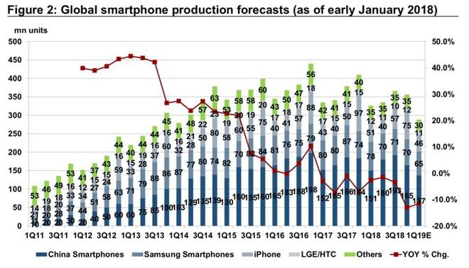 Ngân hàng Credit Suisse dự báo, nhu cầu smartphone mới đang rơi tự do không thấy đáy - Ảnh 2.