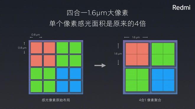 Redmi Note 7 camera 48MP: Tính năng hữu ích hay chiêu trò quảng cáo mới của Xiaomi? - Ảnh 3.