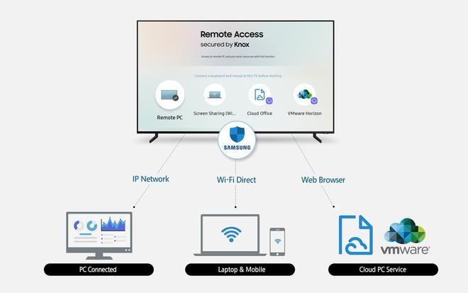 Với tính năng Remote Access, smart TV của Samsung có thể kết nối hoàn toàn không dây với thiết bị ngoài - Ảnh 2.
